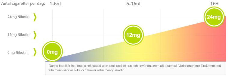 E-juice med nikotin graf